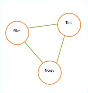 time-money-effort